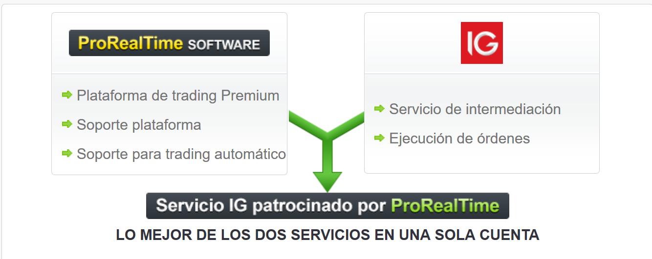 prorealtime servicio ig